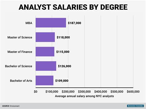How Much Mba Make by According To Wef These Are The Highest Paid Degrees On