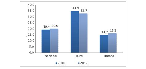 aumento salarial avicola aumento salarial peon rural 2016 aumento sector rural 2014