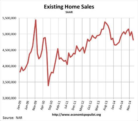 existing home sales fell like snow for january 2015 the
