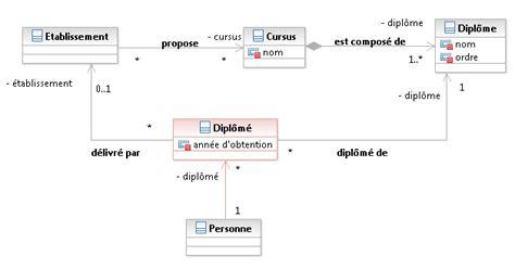 diagramme de classe uml association uml association n aire avec 2 classes d 233 j 224 associ 233 es