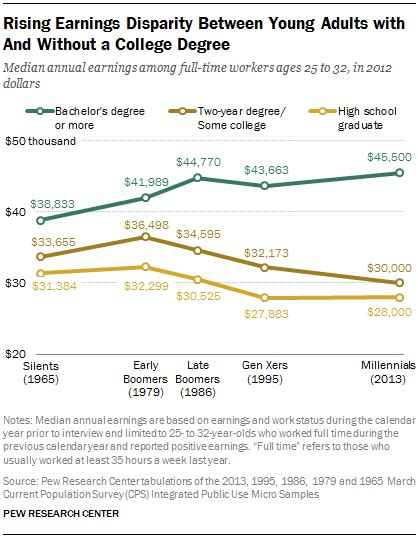 complete a year of college for less than 500 books 5 facts about today s college graduates pew research center