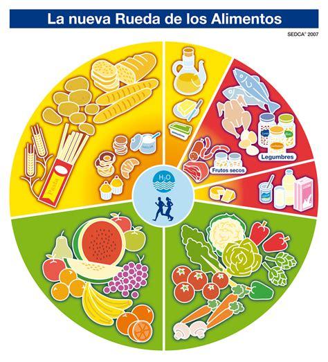 modelo de contestao alimentos 2016 nueva pir 225 mide de los alimentos un paso m 225 s hacia la