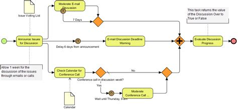 bpmn state diagram bpmn state diagram images how to guide and refrence