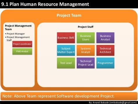 Mba Projects Human Resource Management by Pmp Chap9 Project Human Resource Management
