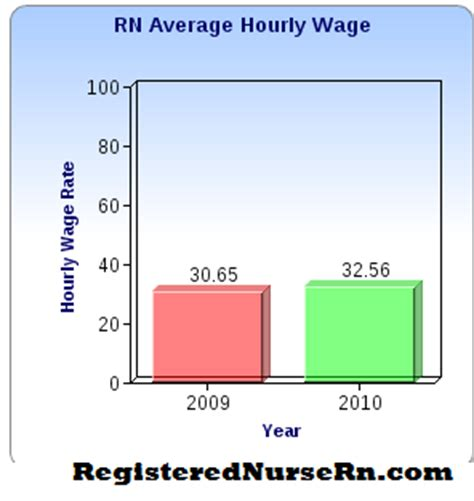 registered salary rn salary pay wages and