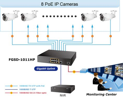 Cctv Connect Hp 8 port 10 100tx 802 3at poe 1 port 10 100 1000t 1 port 100 1000x sfp desktop switch 120
