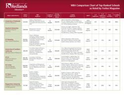 Part Time Mba Cost Comparator by The Of Redlands Announces Success Scholarship