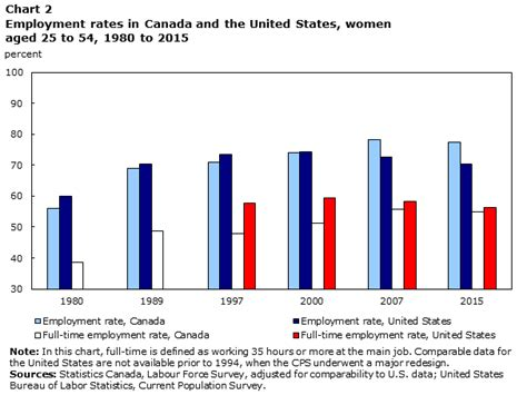 What Is The Employment Rate Of Earl G Mba Graduates by The Canada U S Gap In S Labour Market Participation