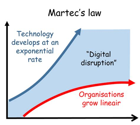 smart home devices the good stuff searcy law how will cities survive digital disruption linkedin