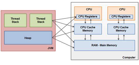 java memory diagram cpu architecture diagram cpu get free image about wiring