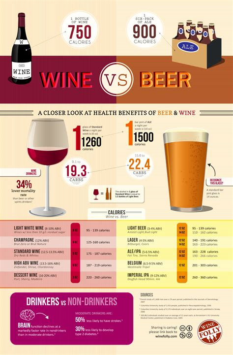 Carbs In Coors Light Nutrition Infographic Calories In Wine Vs Beer Food