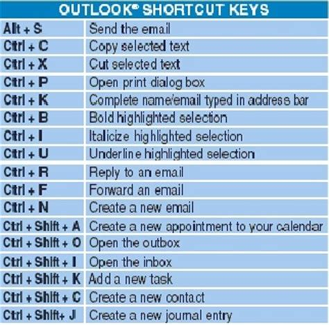 Office 365 Outlook Hotkeys Word Shortcut