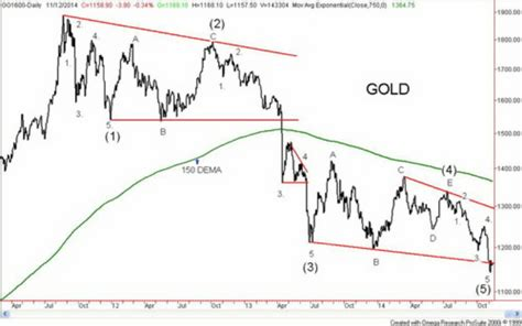 vomiting camel pattern in gold nov 14 2014 gold maybe not so much into the abyss or