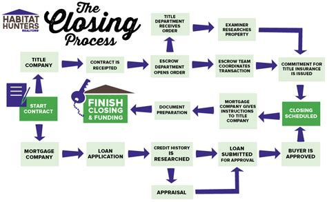 buying a house mortgage process closing steps buying house 28 images home buying