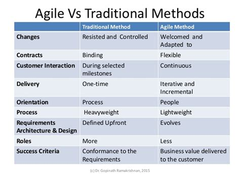 the formal goodness of agile software architecture part fundamentals of agile methodologies part i