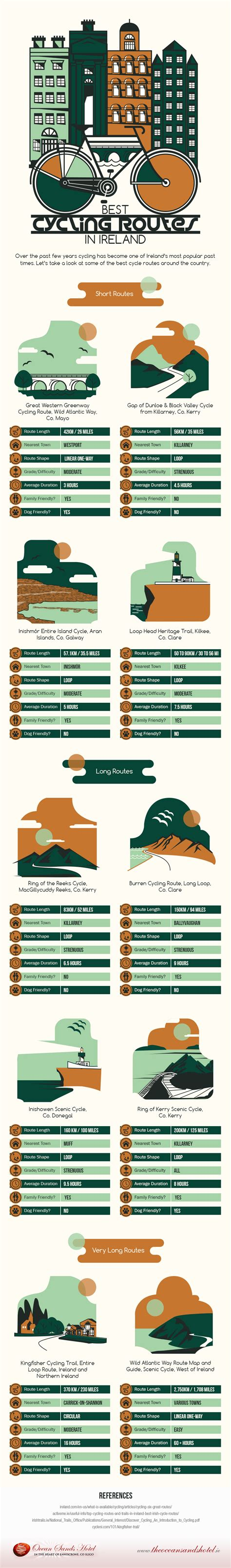 best bicycle routes best cycling routes in ireland infographic