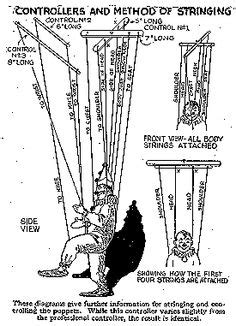 marionette layout view template designs for marionette control and trick stringing