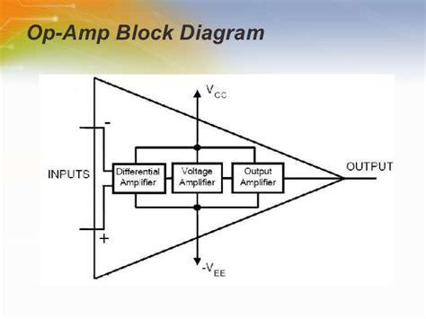 block diagram lifier op basics part i