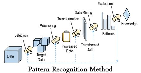 large frame pattern recognition an insight into 26 big data analytic techniques part 2