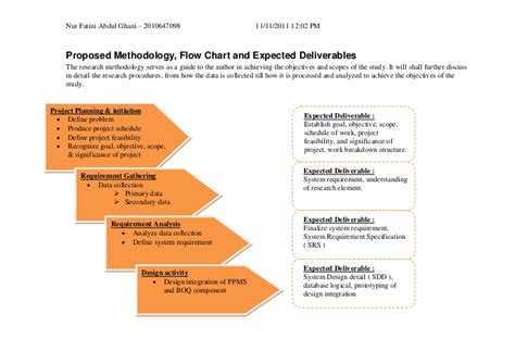 flowchart of research methodology objectives methodology flowchart and delivarable