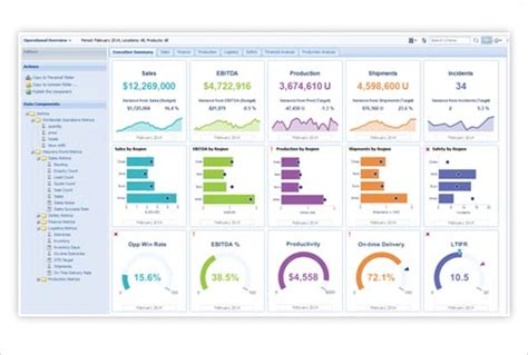 best dashboard best practices for choosing a business intelligence dashboard