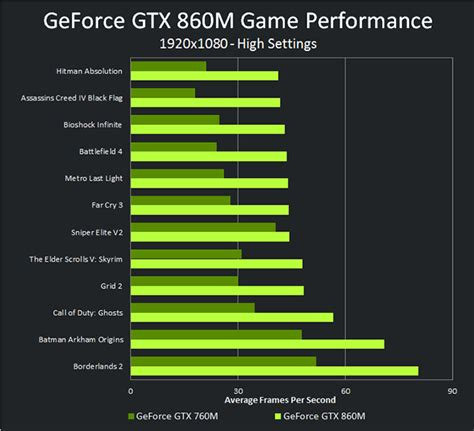 video bench mark nvidia launches geforce gtx 800m series videocardz com