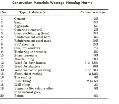 reconciliation construction updates