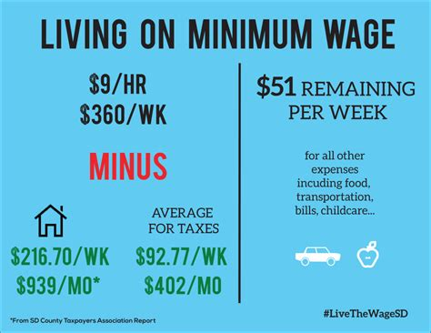 working on minimum wage live the wage challenge highlights low pay reality for