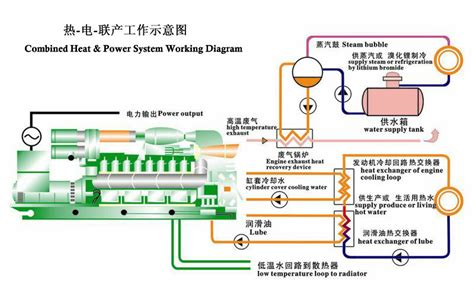 gas generator engine schematic get free image
