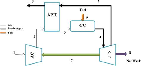 schematic diagram of gas turbine power plant schematic diagram of gas turbine power plant circuit and