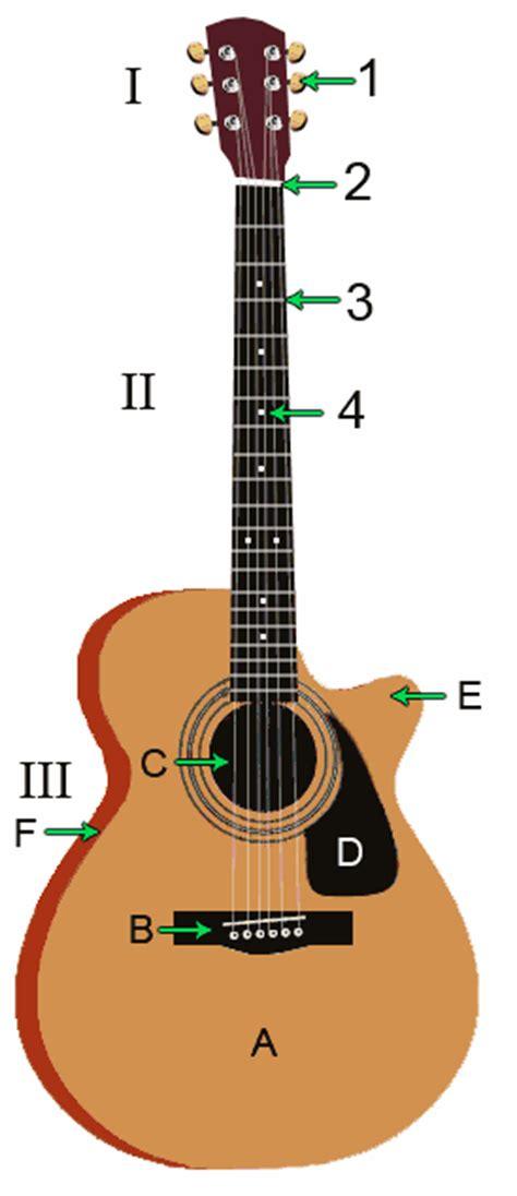 lexique de la guitare