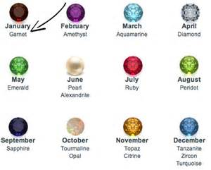 Birthstones For August » Home Design 2017