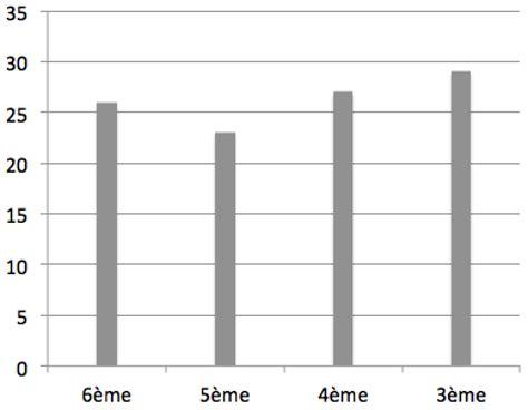 exemple de diagramme en baton diagrammes et repr 233 sentations d une s 233 rie statistiques