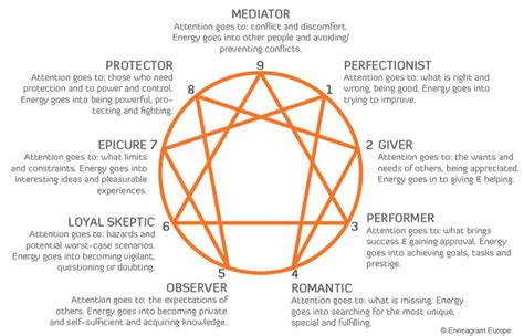 enneagram test 4 surprising reasons the enneagram test made me a better