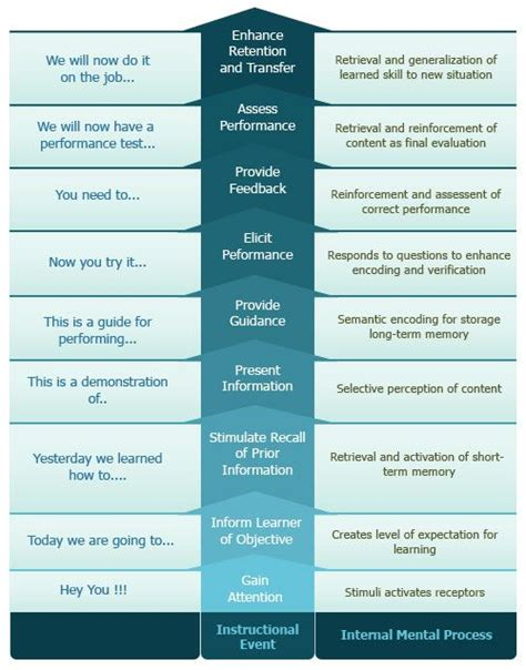 event design theory 89 best images about instructional design on pinterest