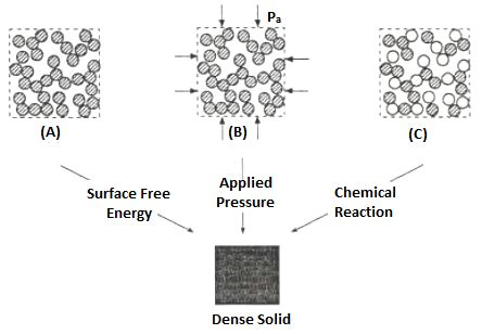 ceramic processing and sintering materials engineering books new approaches to preparation of sno2 based varistors