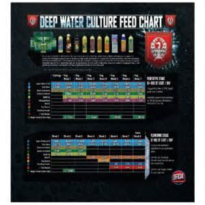 fecipe horticulture feeding charts