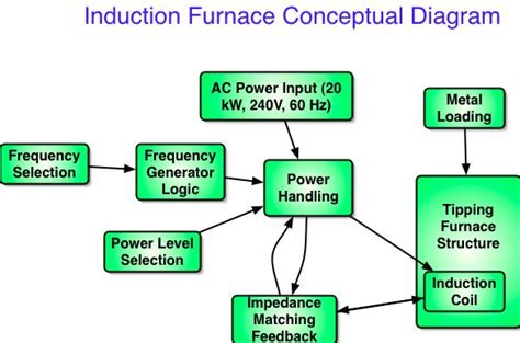induction furnace process flow diagram induction furnace how it works quotes