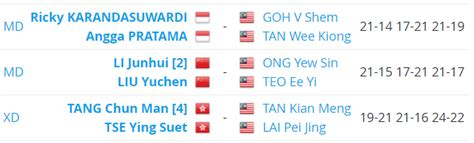 badminton terbuka china  jadual keputusan sanoktah