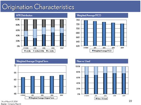Section 72 T Distribution by Origination40 Characteristics72apr Distribution0 Weighted