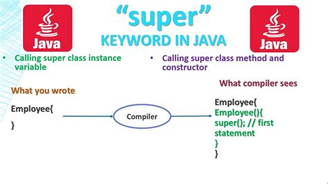 Java Tutorial Super Keyword | 14 core java tutorial super keyword usage in java