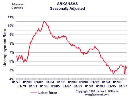 Arkansas Unemployment Office by Unemployment Office Conway Ar Roland Arkansas Ar Profile