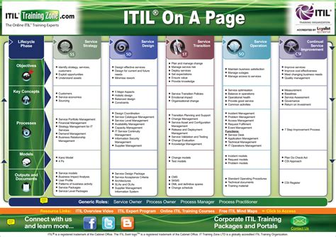 itil diagram itil framework diagram car interior design