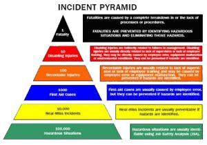 heinrich safety pyramid
