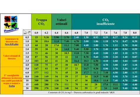 test acquario marino acquario valori h2o in maturazione acquariofilia italia