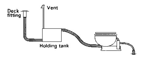 How To Clean Smelly Sink Drain by Installing A Head By Don Casey Boattech Boatus
