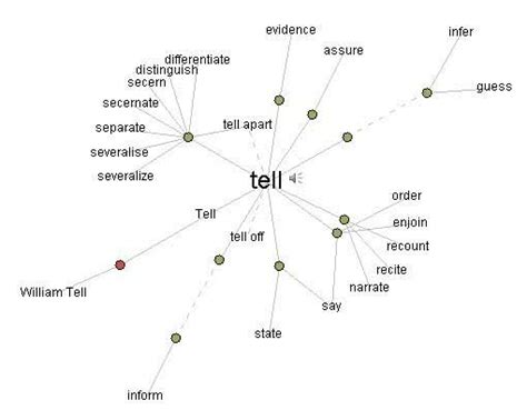 other words for diagram vocabulary obtaining the mind maps and mapping them to