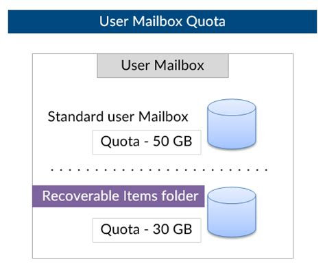 Office 365 Quota Recover Deleted Mail Items Office 365 O365info