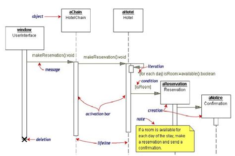 aplikasi untuk membuat sequence diagram fauzal informatika argouml aplikasi untuk membuat model uml