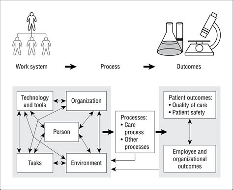 Journal Design Safety   integrating human factors research and surgery a review
